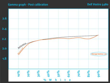 Post_GammaGraph_Dell Vostro 5480