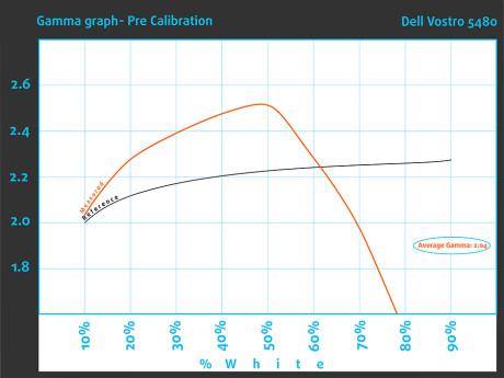 Pre_GammaGraph_Dell Vostro 5480