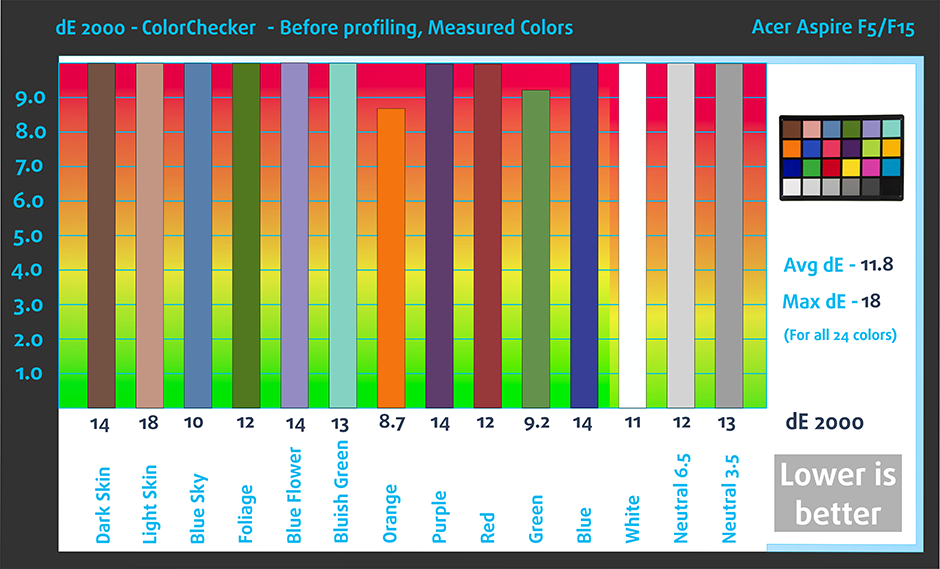BefColorChecker-Acer-Aspire-F5--F15-940