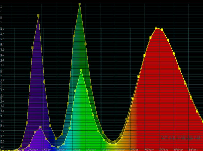 Spectrum-D65-Iilluminant A