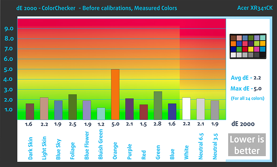ColorChecker-Bef-Acer-XR341CK