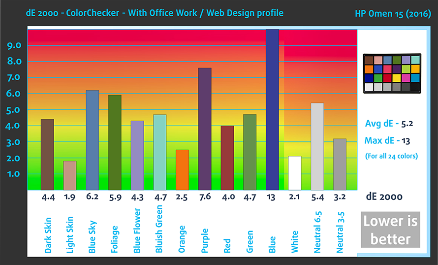 ColorChecker-With-WEB-profile-HP-Omen-(2016)