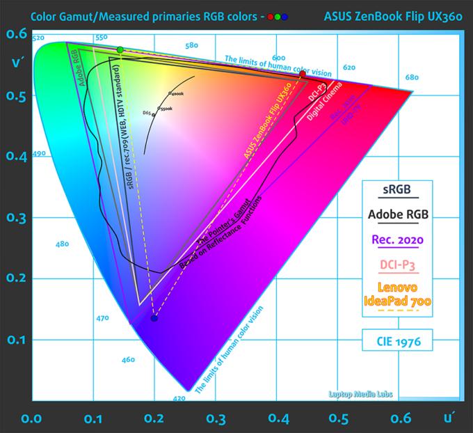 BefGamut-ASUS-ZenBook-Flip-UX360