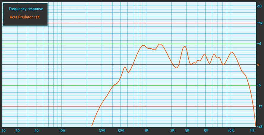 Sound-Acer-Predator-17X