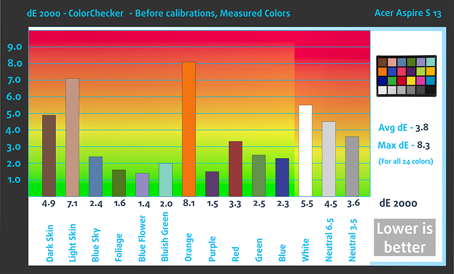 Bef-Color-Checker-Acer-Aspire-S-13