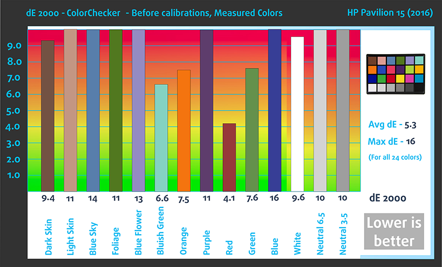 Bef-ColorChecker--HP-Pavilion-15-(2016)